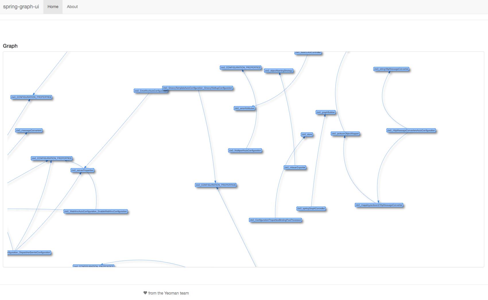 Spring Graph UI
